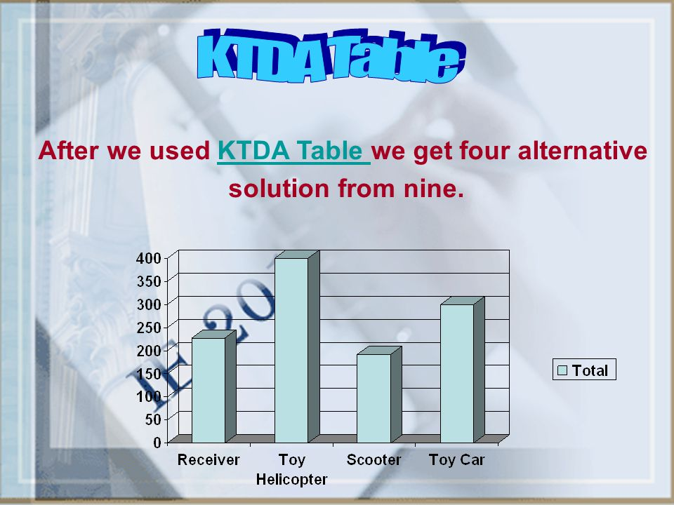 After we used KTDA Table we get four alternative
