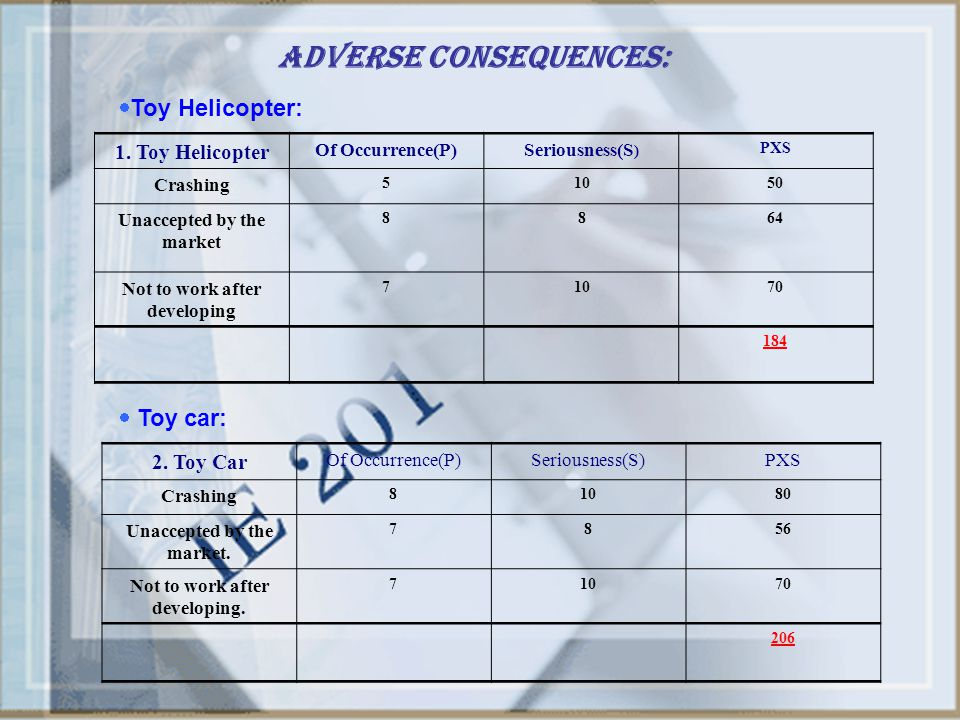 Adverse Consequences: