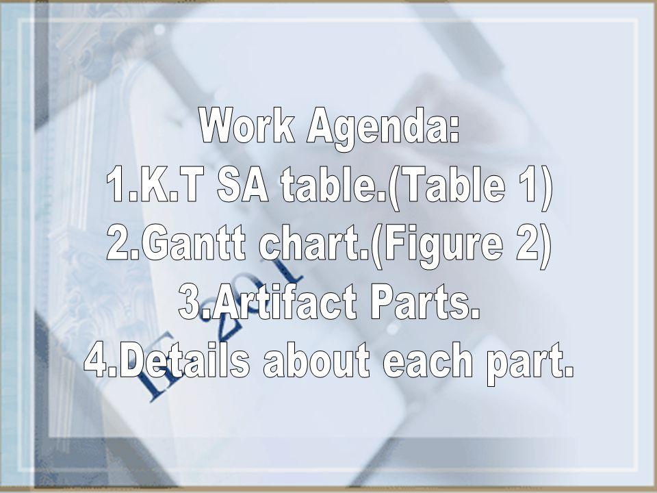 4.Details about each part.