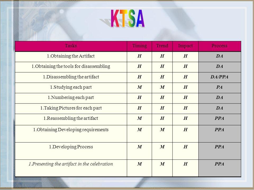 KTSA Tasks Timing Trend Impact Process Obtaining the Artifact H DA