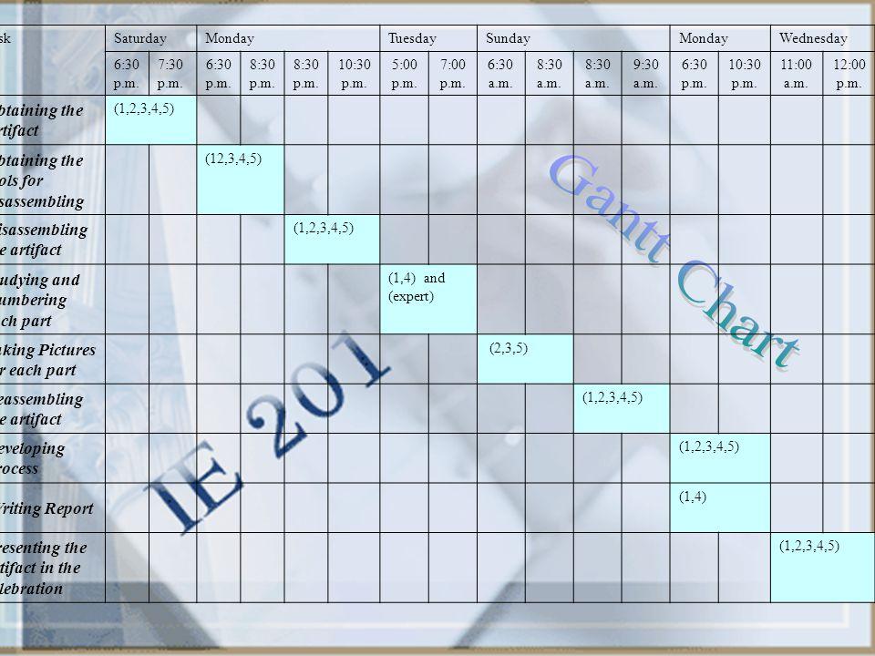 Gantt Chart Obtaining the Artifact
