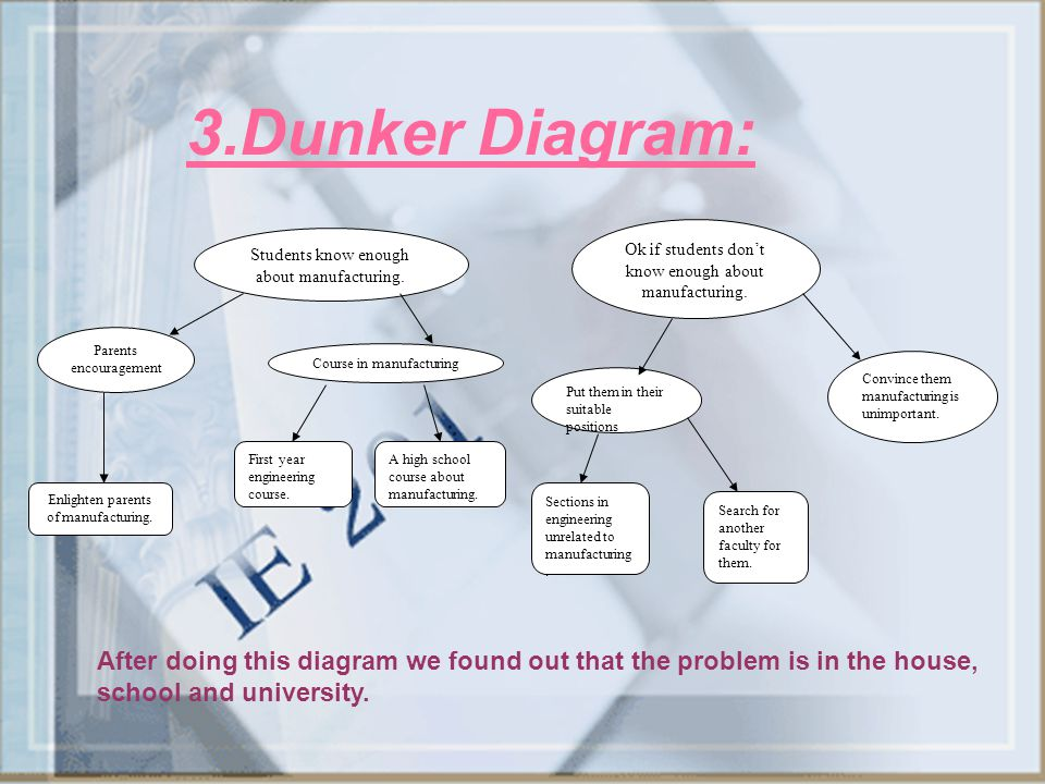 3.Dunker Diagram: Ok if students don't know enough about manufacturing. Students know enough about manufacturing.