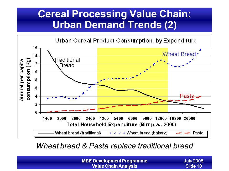 Cereal Processing Value Chain: Urban Demand Trends (2)