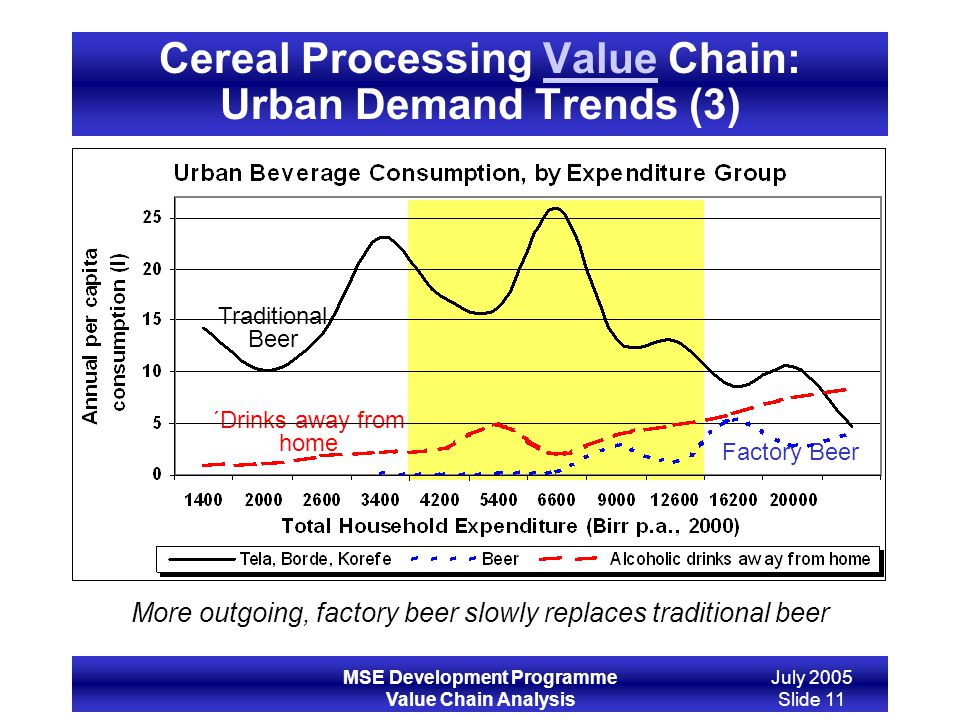 Cereal Processing Value Chain: Urban Demand Trends (3)