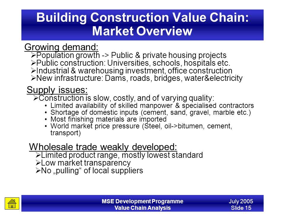 Building Construction Value Chain: Market Overview