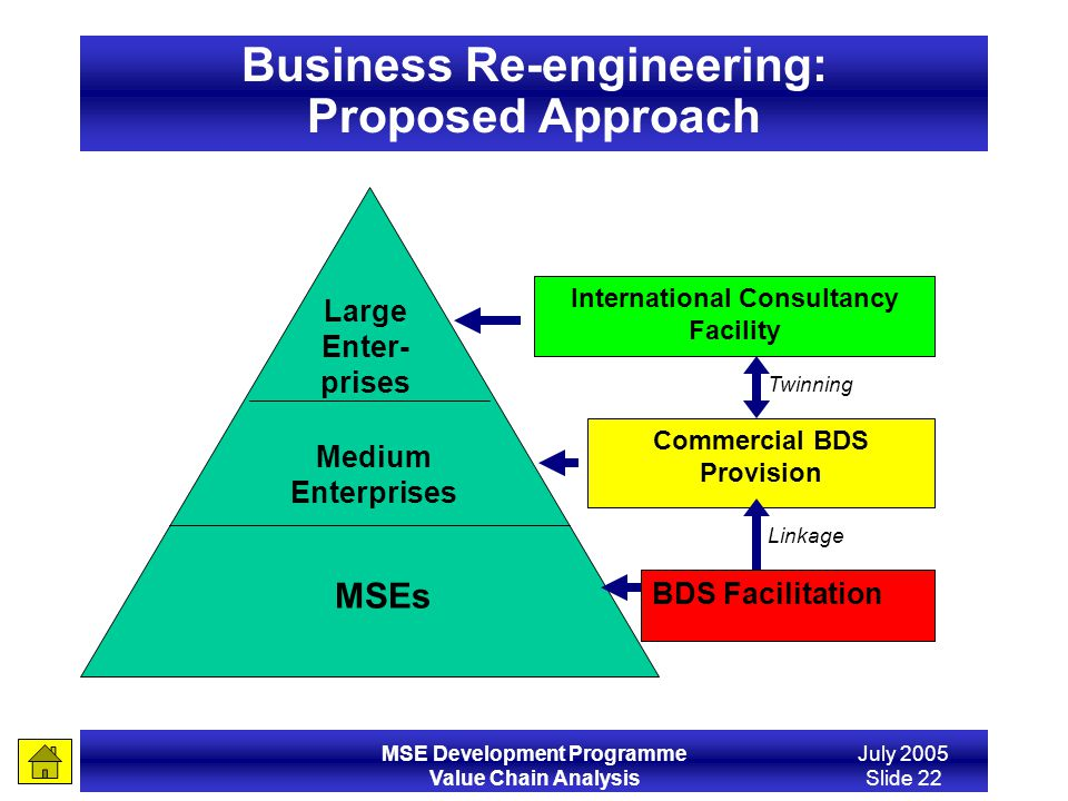 Business Re-engineering: Proposed Approach