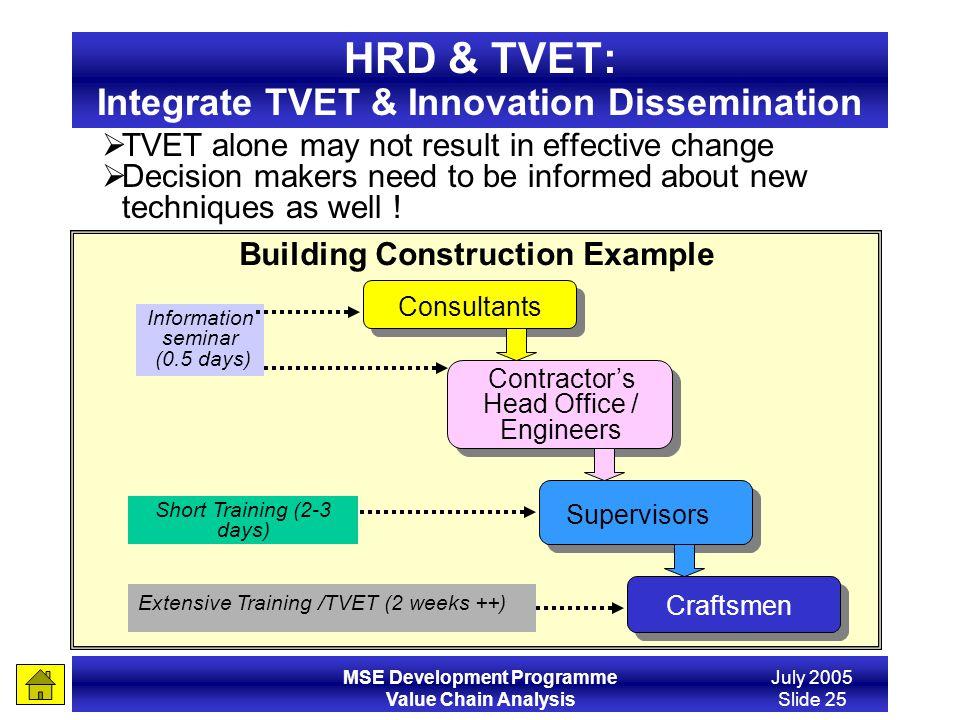 HRD & TVET: Integrate TVET & Innovation Dissemination