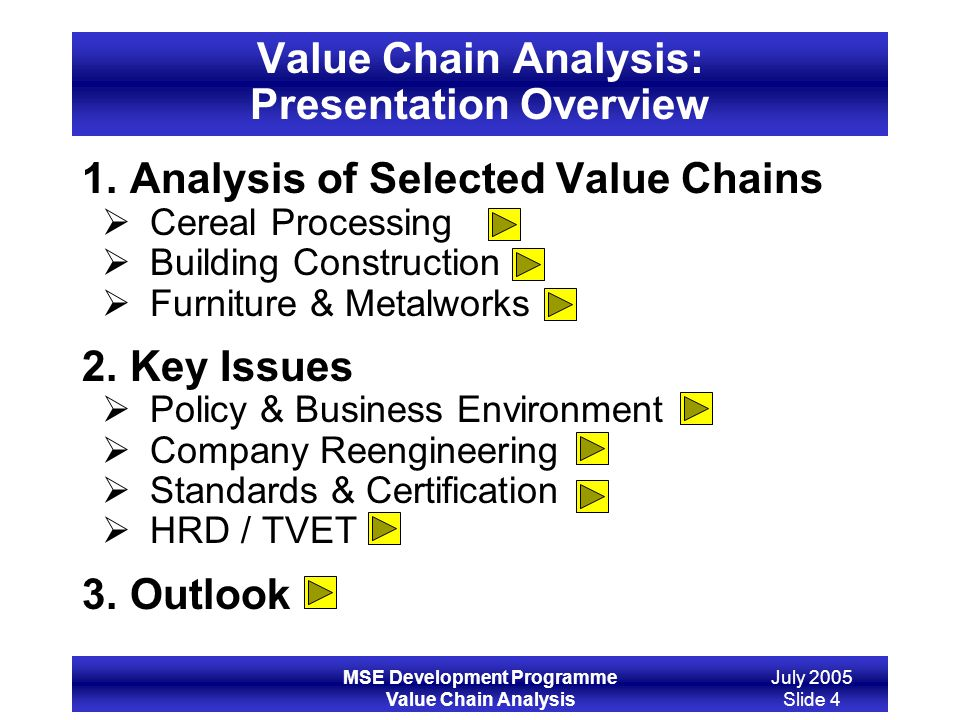 Value Chain Analysis: Presentation Overview