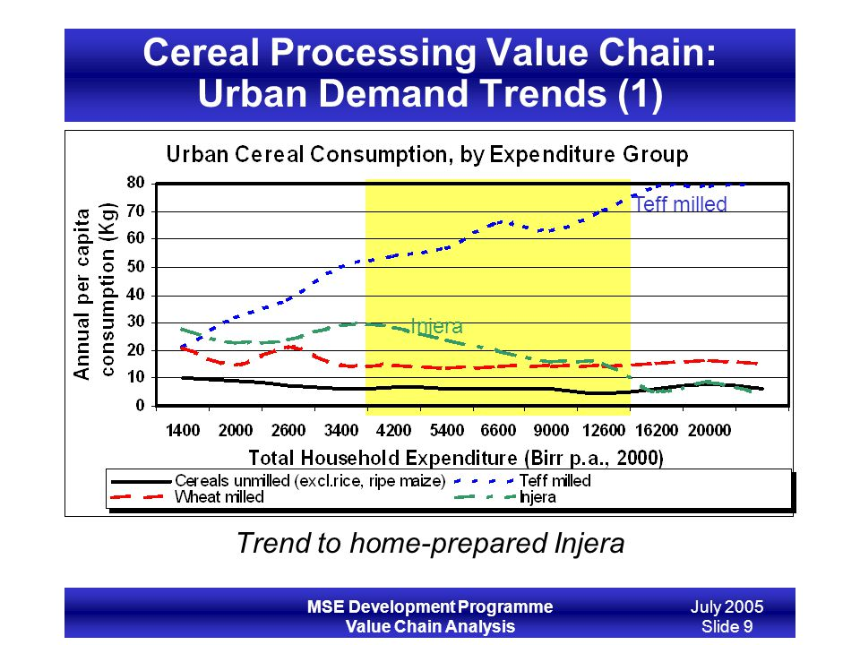 Cereal Processing Value Chain: Urban Demand Trends (1)