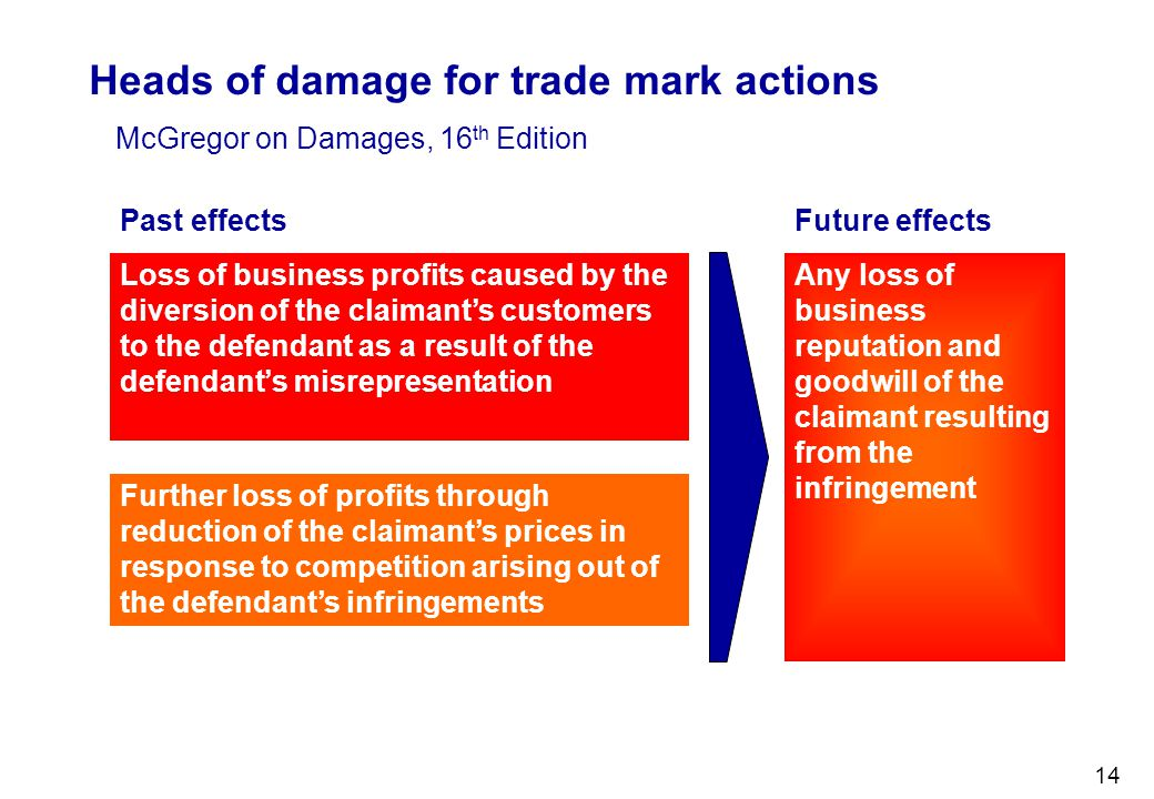 Heads of damage for trade mark actions
