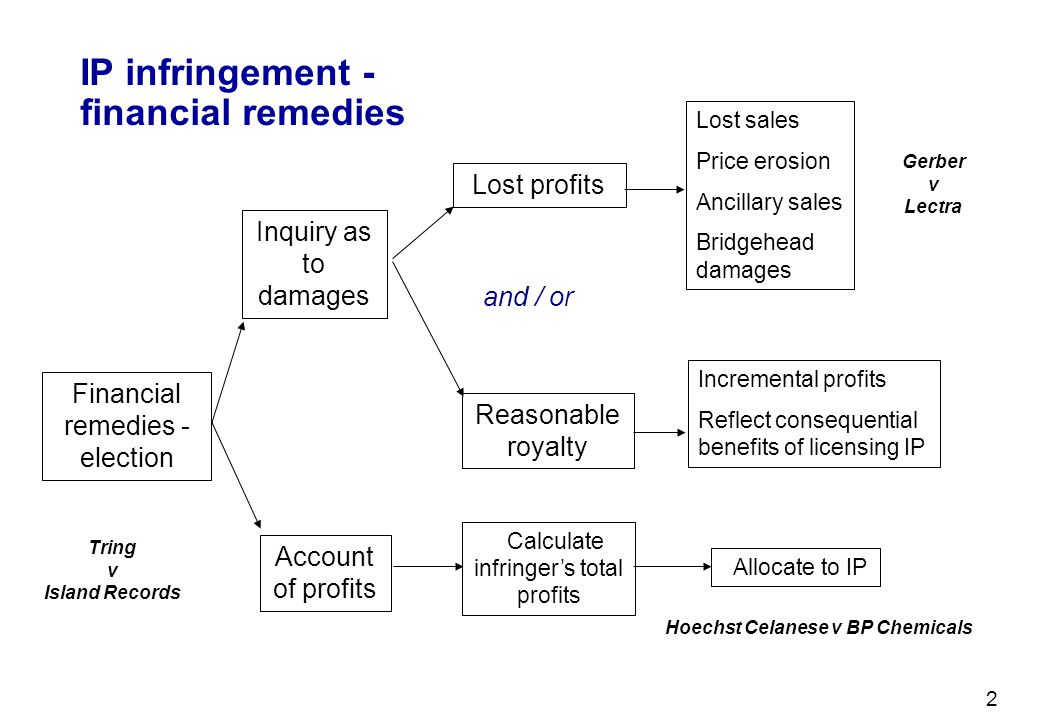 IP infringement - financial remedies