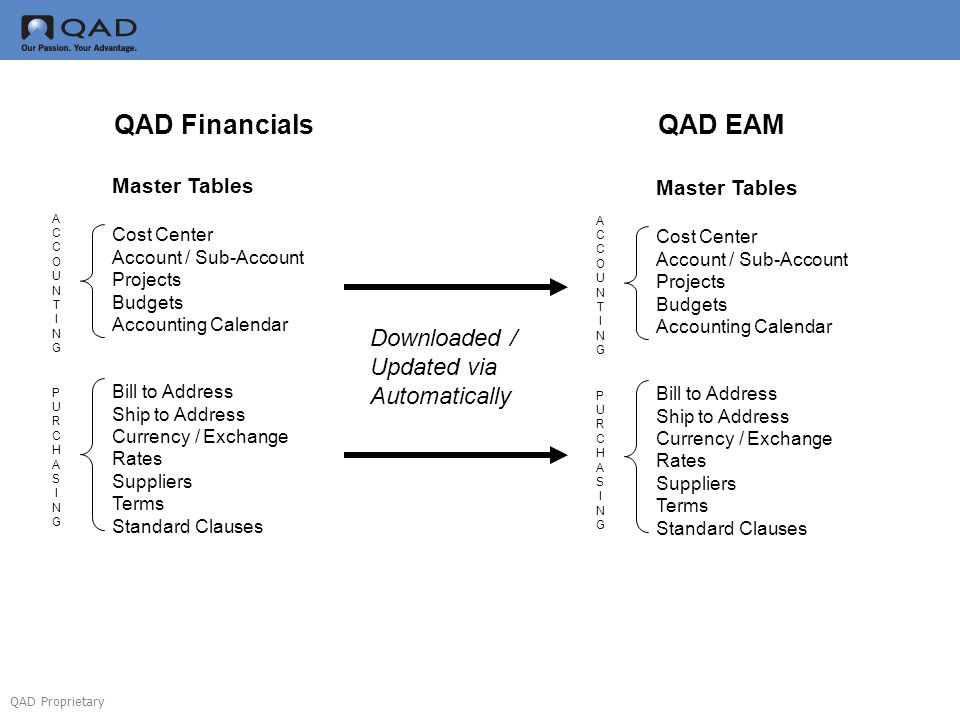 QAD Financials QAD EAM Downloaded / Updated via Automatically