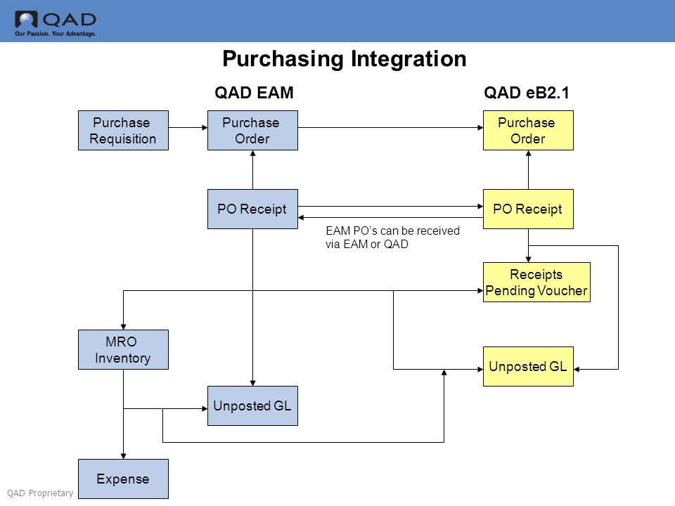 Purchasing Integration