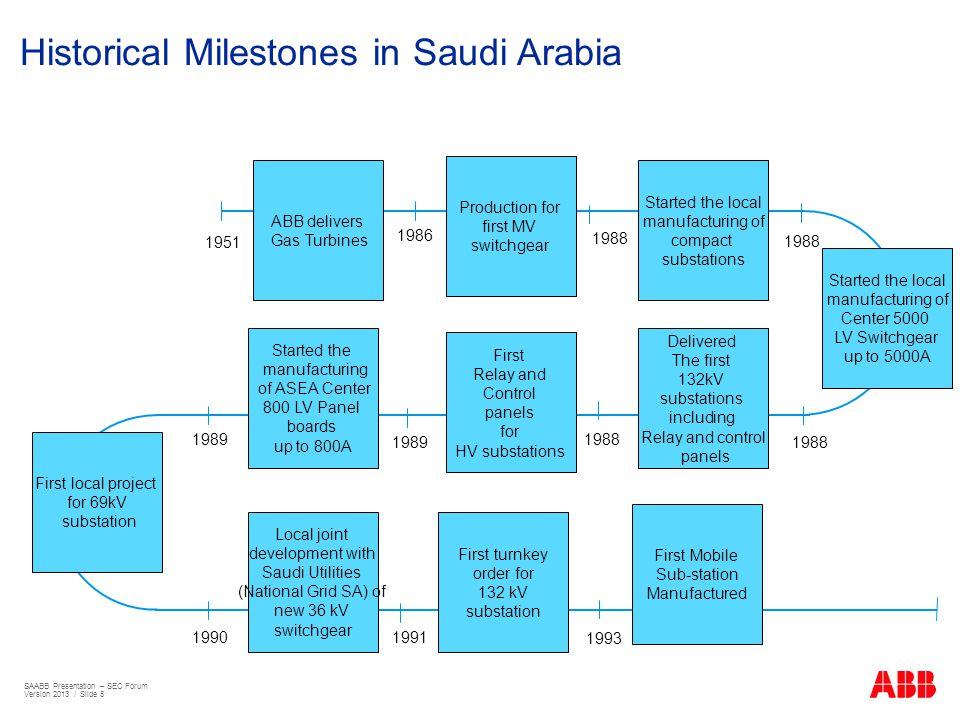Historical Milestones in Saudi Arabia