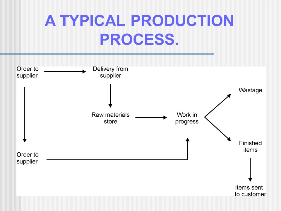 A TYPICAL PRODUCTION PROCESS.