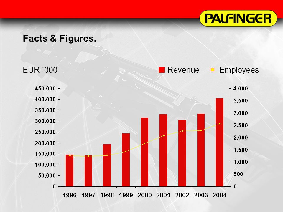Facts & Figures 2002. Facts & Figures. EUR ´000 Revenue Employees