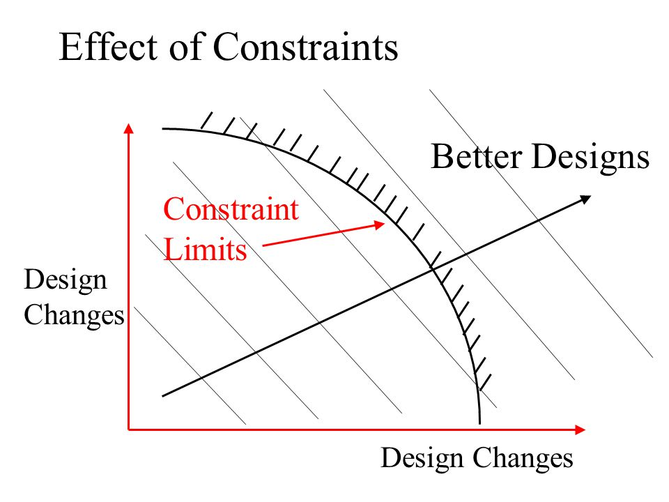 Effect of Constraints Better Designs Constraint Limits Design Changes