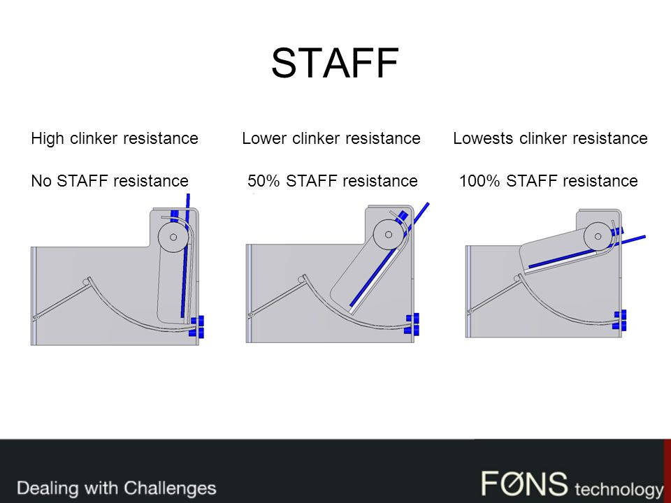 STAFF High clinker resistance Lower clinker resistance