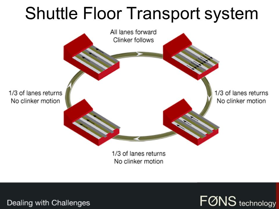Shuttle Floor Transport system