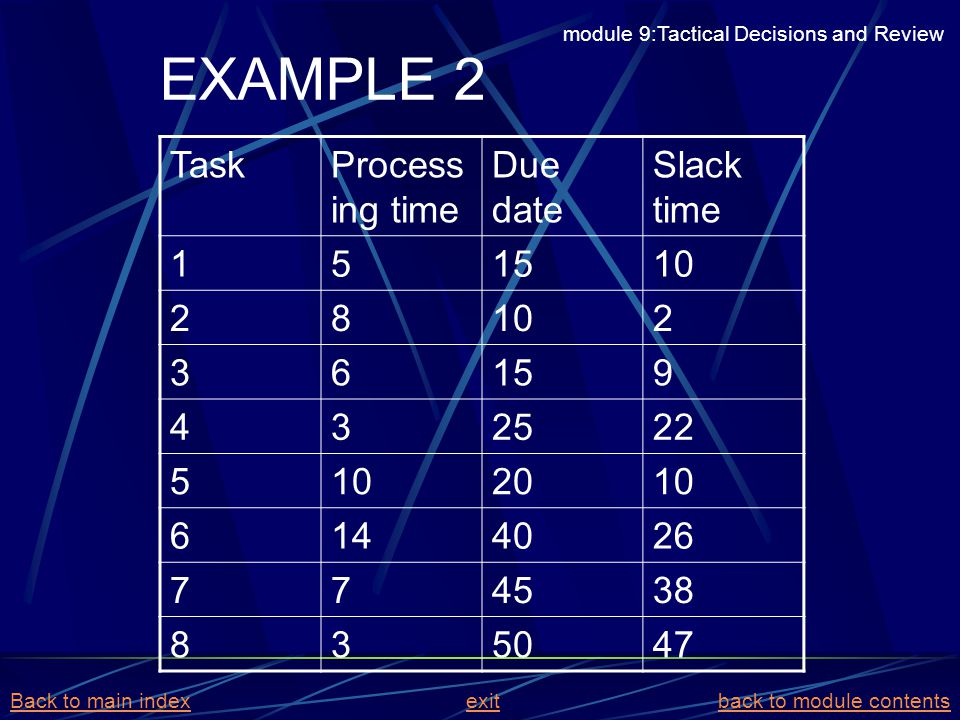 EXAMPLE 2 Task Processing time Due date Slack time 1 5 15 10 2 8 3 6 9
