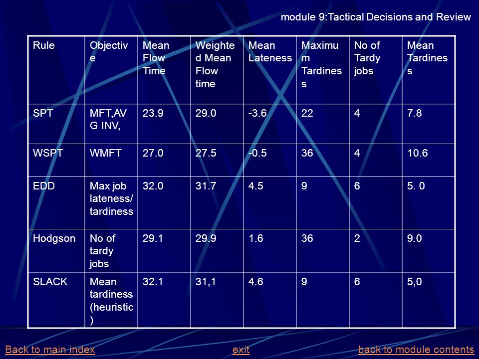 module 9:Tactical Decisions and Review