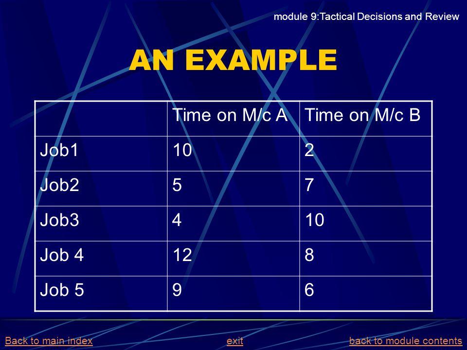 AN EXAMPLE Time on M/c A Time on M/c B Job1 10 2 Job2 5 7 Job3 4 Job 4