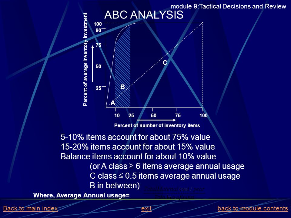 ABC ANALYSIS 5-10% items account for about 75% value