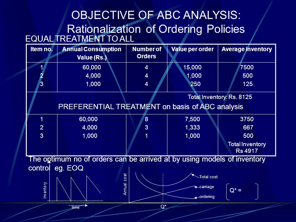 OBJECTIVE OF ABC ANALYSIS: Rationalization of Ordering Policies