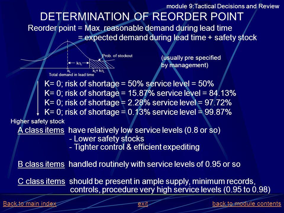 DETERMINATION OF REORDER POINT
