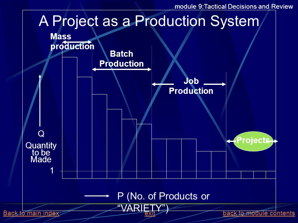 A Project as a Production System