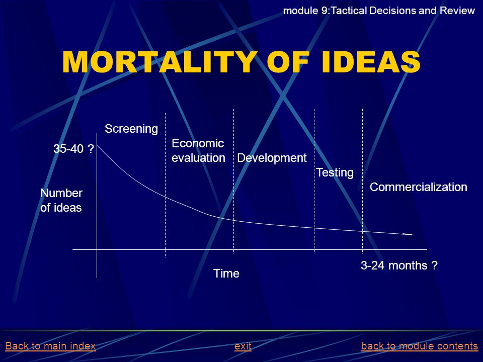 MORTALITY OF IDEAS module 9:Tactical Decisions and Review Screening