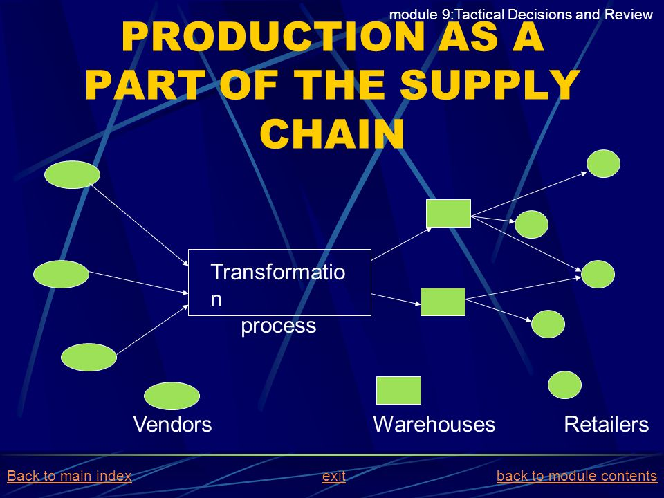 PRODUCTION AS A PART OF THE SUPPLY CHAIN