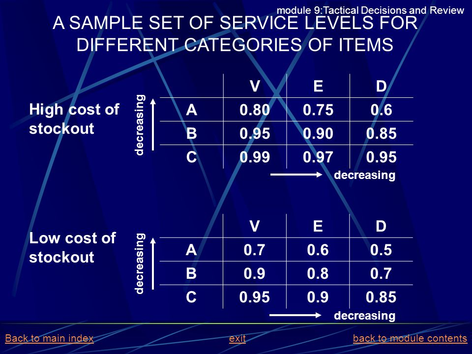 A SAMPLE SET OF SERVICE LEVELS FOR DIFFERENT CATEGORIES OF ITEMS