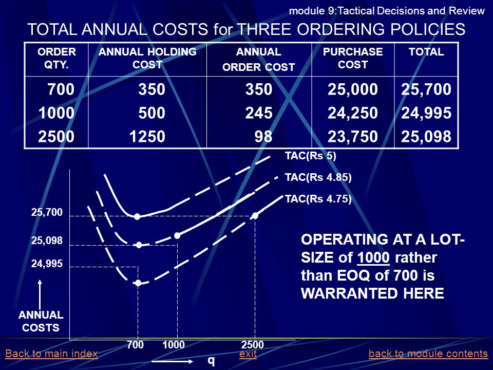 TOTAL ANNUAL COSTS for THREE ORDERING POLICIES