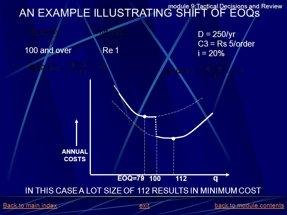 AN EXAMPLE ILLUSTRATING SHIFT OF EOQs