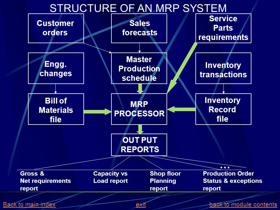 STRUCTURE OF AN MRP SYSTEM