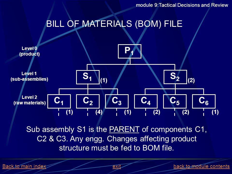 BILL OF MATERIALS (BOM) FILE