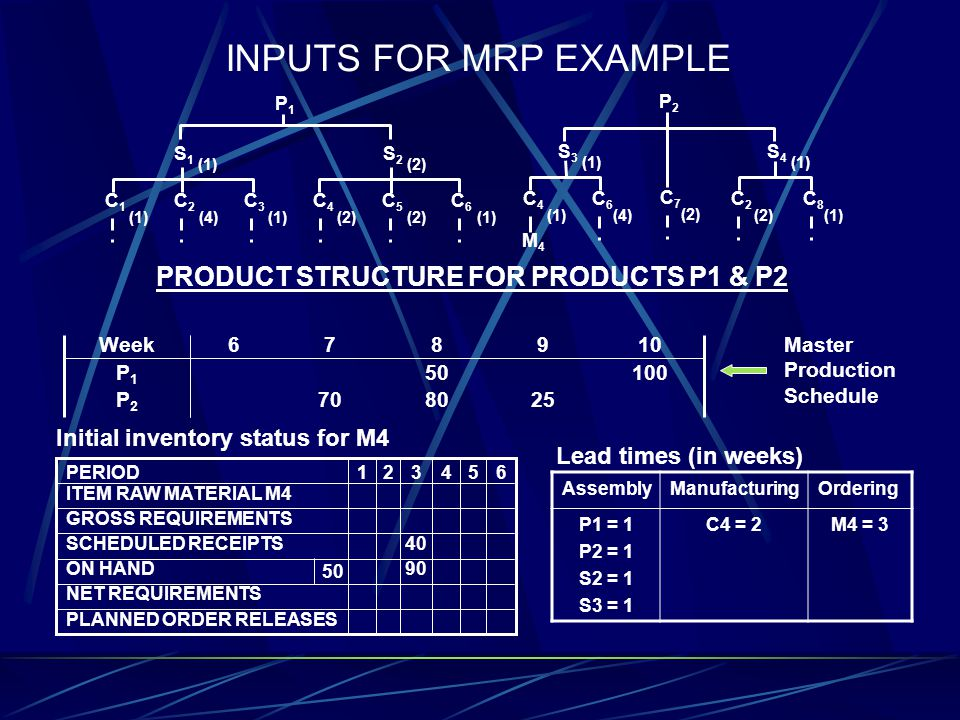 PRODUCT STRUCTURE FOR PRODUCTS P1 & P2 Initial inventory status for M4