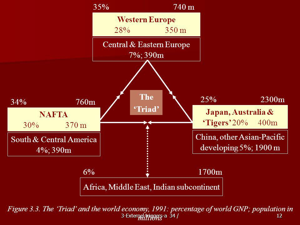 Western Europe The 'Triad' Japan, Australia & NAFTA