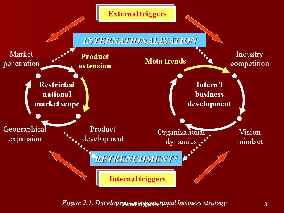 INTERNATIONALISATION RETRENCHMENT*