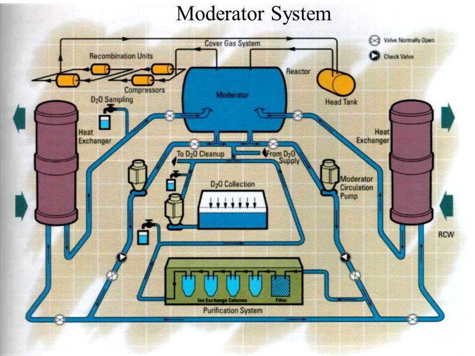 Moderator System