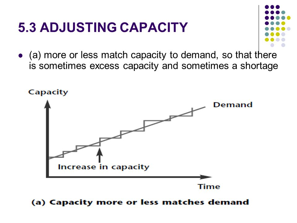 5.3 ADJUSTING CAPACITY (a) more or less match capacity to demand, so that there is sometimes excess capacity and sometimes a shortage.