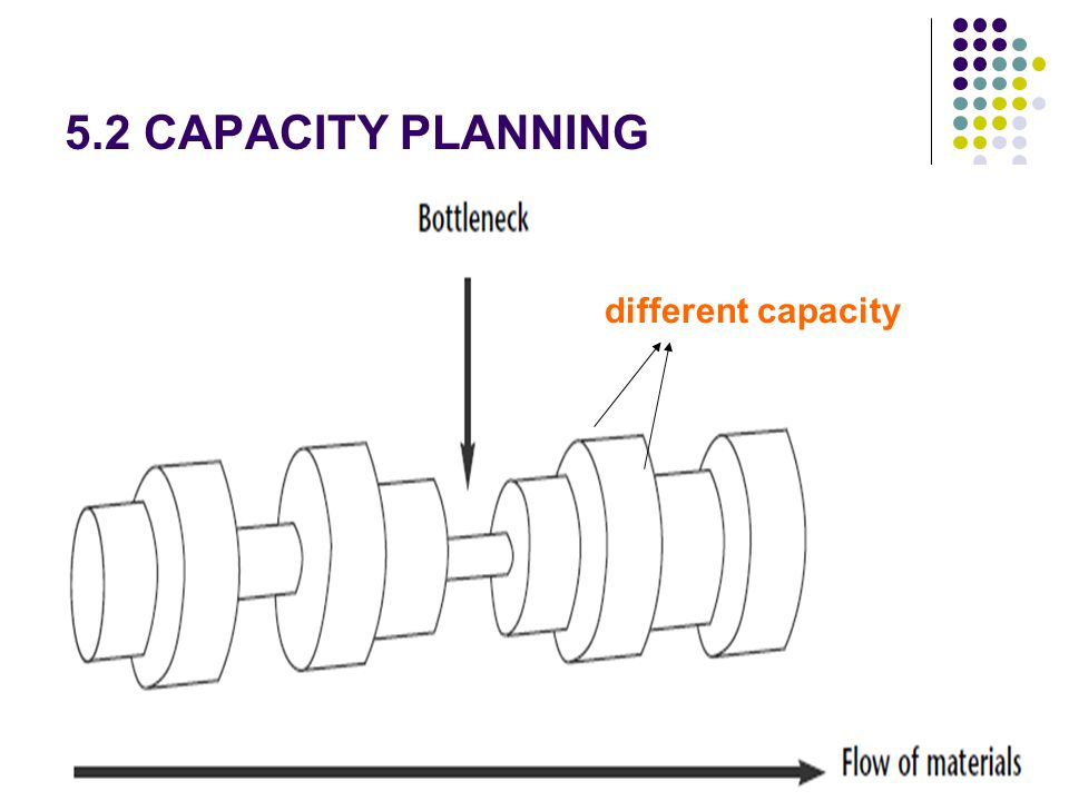 5.2 CAPACITY PLANNING different capacity