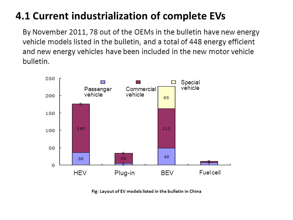 4.1 Current industrialization of complete EVs