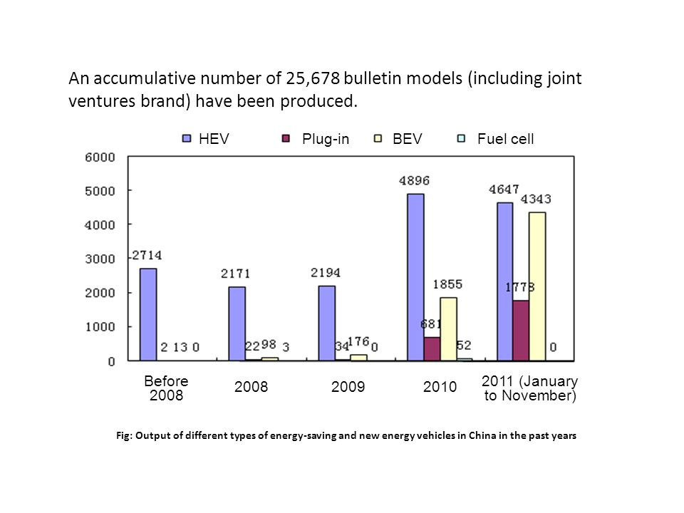 An accumulative number of 25,678 bulletin models (including joint ventures brand) have been produced.