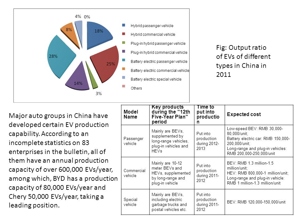Fig: Output ratio of EVs of different types in China in 2011