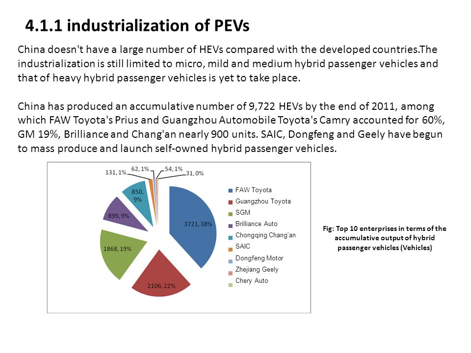 4.1.1 industrialization of PEVs