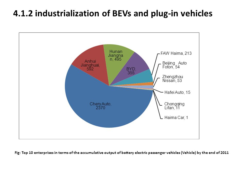 4.1.2 industrialization of BEVs and plug-in vehicles