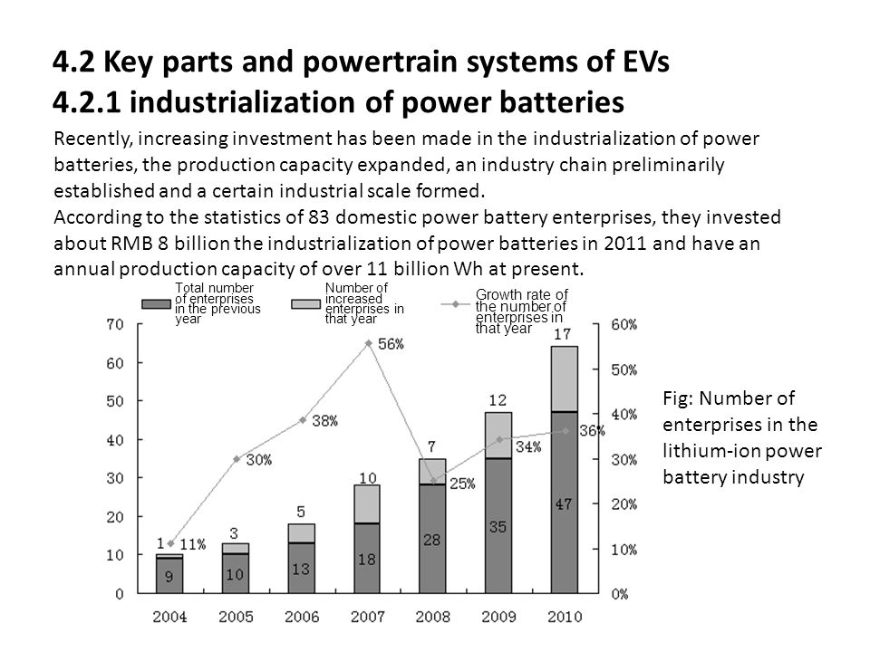 4. 2 Key parts and powertrain systems of EVs 4. 2