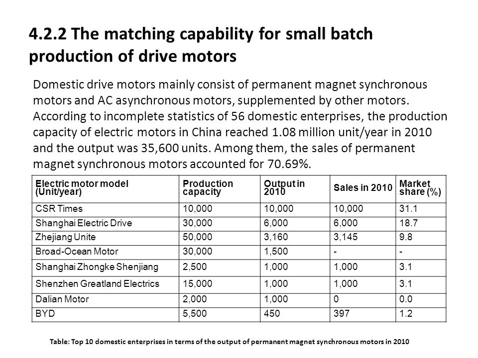 4.2.2 The matching capability for small batch production of drive motors